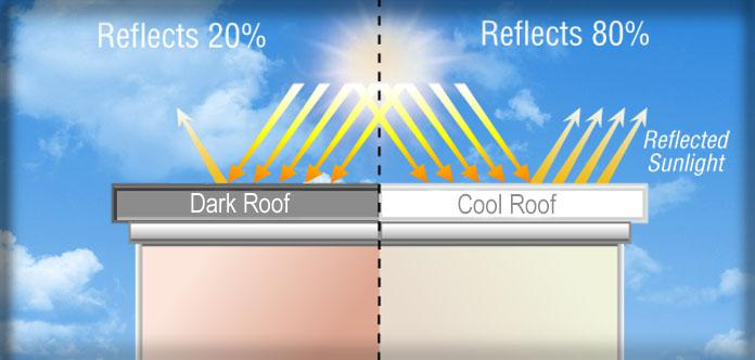 Superb Cool Roofs